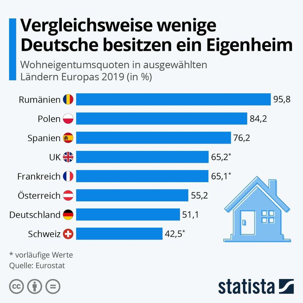 Eigenheimquote EU