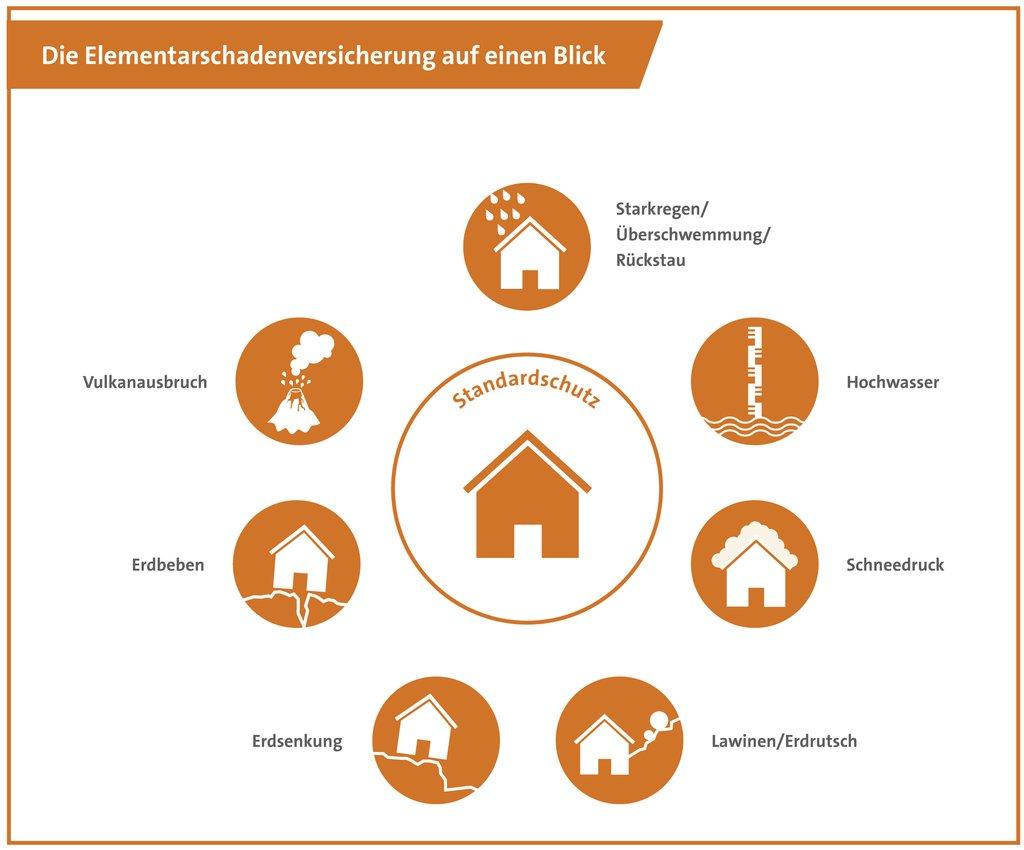 Elementarschadenversicherung in der Wohngebaeude auf einen Blick. Bildquelle: www.dieversicherer.de