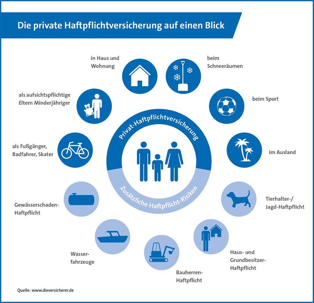 Bausteine der Hundehaftpflichtversicherung auf einem Blick. Bildquelle: www.dieversicherer.de