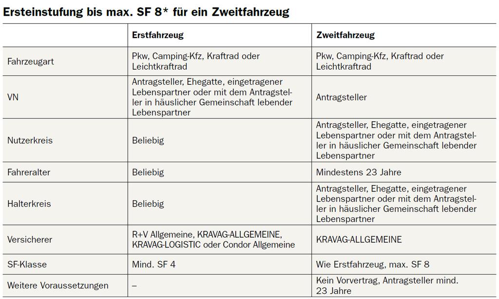Ersteinstufung bis max SF 8 bei der Kravag Kfz-Versicherung