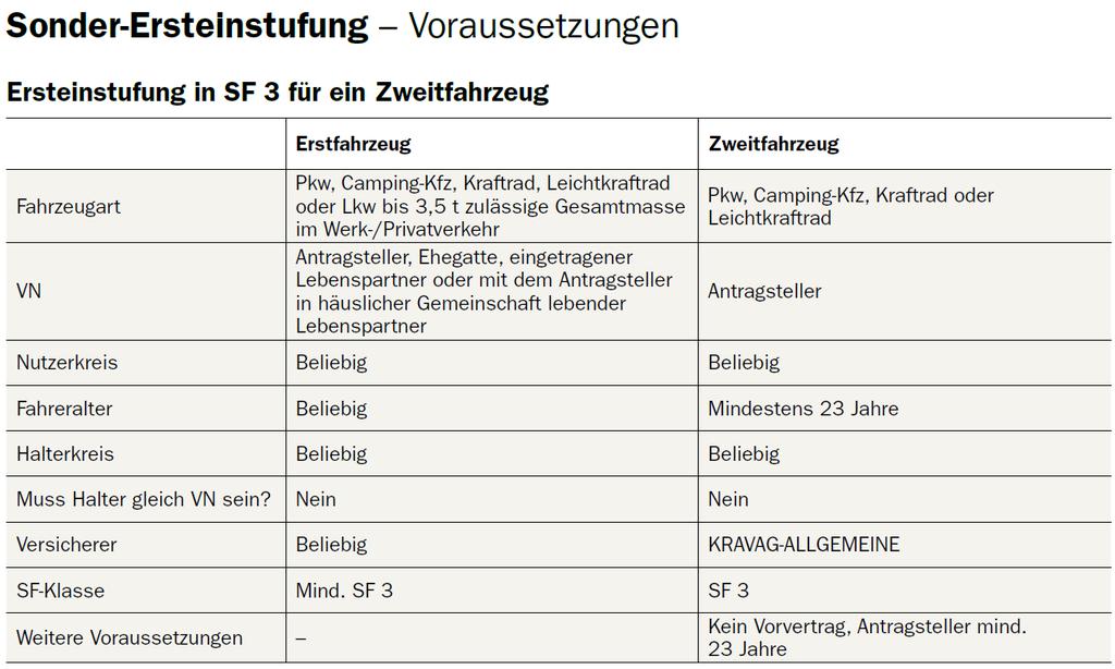 Ersteinstufung bis max SF 3 bei der Kravag Kfz-Versicherung