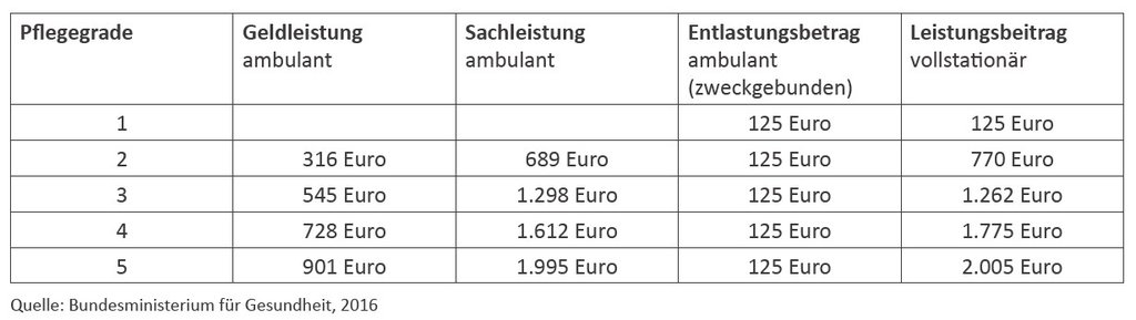 Erhöhung der Leistungen mit der Pflegereform 2017