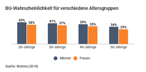 Statistik BU nach Alter und Geschlecht