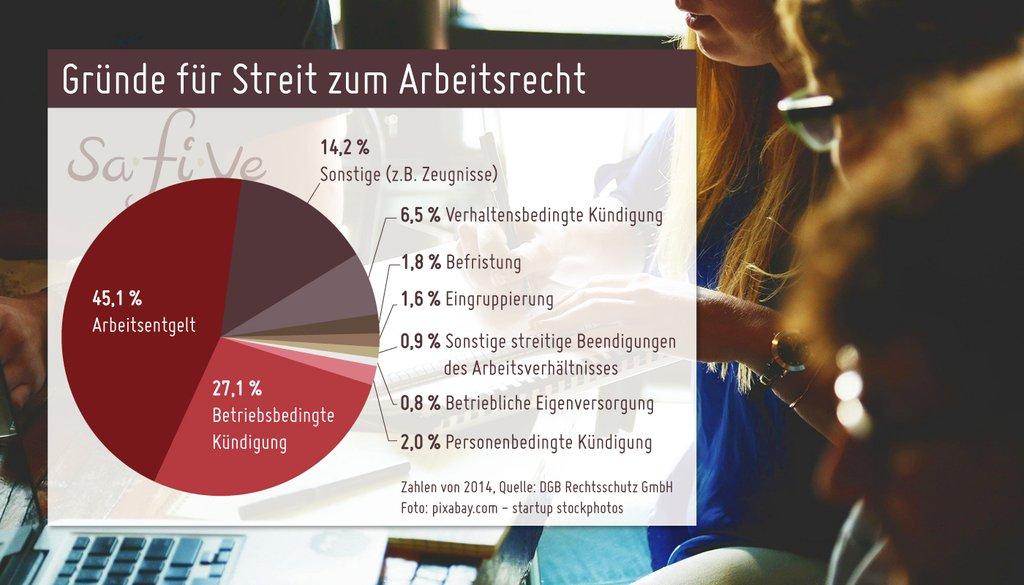 Grafik zur Arbeitsrechtsschutzversicherung - Gründe für den Streit zum Arbeitsrecht