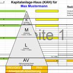 KapitalAnlageHaus (KAH)