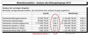 Fairr-Riester Marktanteil myLife